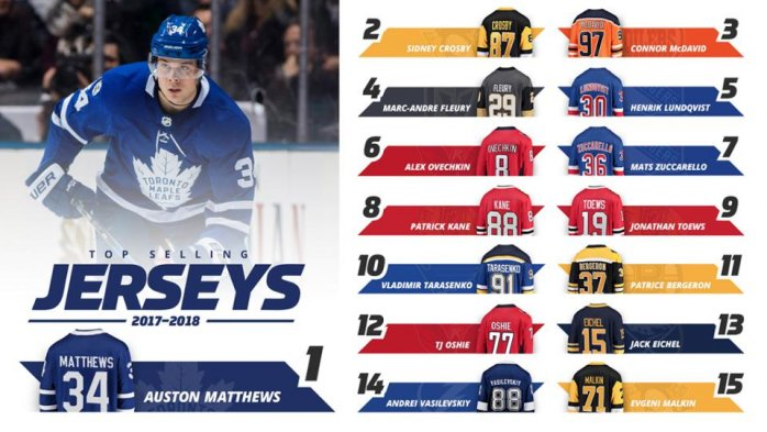 01d6b5f789dc1 NHL zverejnila zoznam najpredávanejších dresov: Crosbyho ani ...