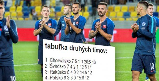 efca0974309ef Tabuľka druhých tímov: Slovenská dvadsaťjednotka je stále v hre o ...