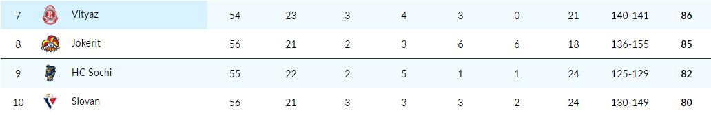 73c5b4a9c2e40 (legenda k tabuľke: počet zápasov, počet víťazstiev v riadnom hracom čase,  počet víťazstiev po predĺžení, počet víťazstiev po samostatných nájazdoch,  ...